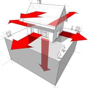 Dépense énergétique maison