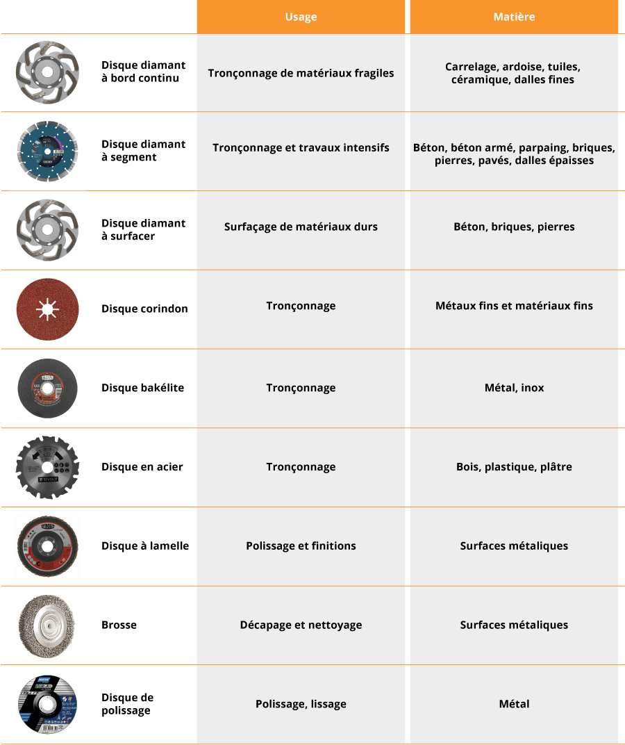 Usage des différents types de disque sur les meuleuses