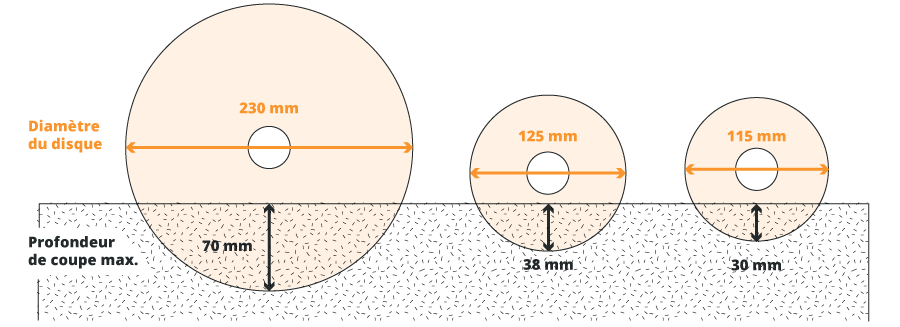Profondeur de coupe des meuleuses 115,125 et 230mm