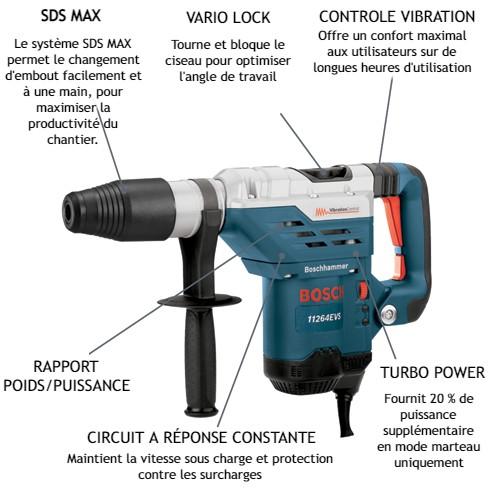Description Perforateur Systeme Sds Max